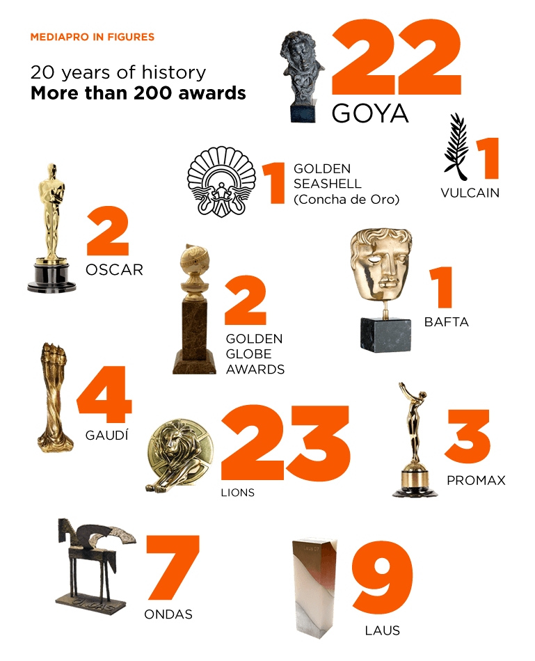 20 years of history. More than 200 awards